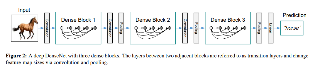 DenseNet paper review – Chadrick's Blog